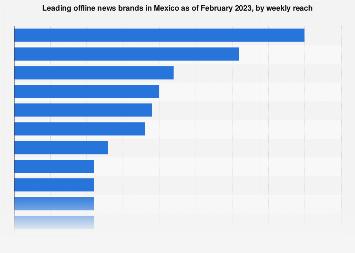 Mexico: leading offline news brands 2018
