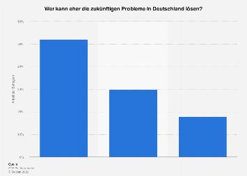 Lösung zukünftiger Probleme in Deutschland nach Regierungskonstellation im Juni 2017