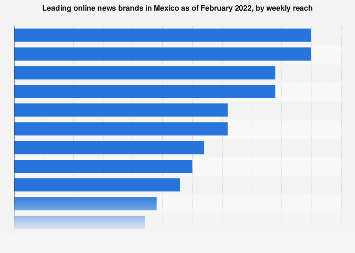 Mexico: leading online news brands 2018