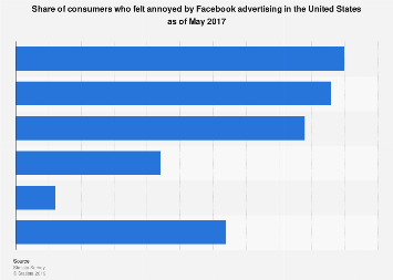 U.S. consumers who find Facebook advertising annoying 2017