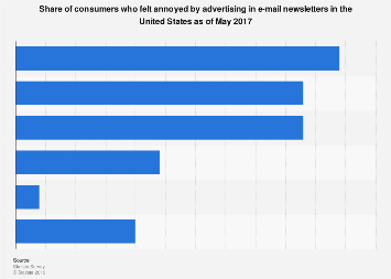 U.S. consumers who find e-mail newsletter advertising annoying 2017
