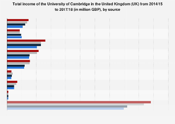 University of Cambridge: income in the UK 2014-2017, by source