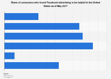 U.S. consumers who find Facebook advertising helpful 2017