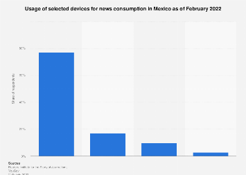 Devices used for news consumption in Mexico 2017