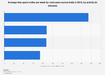 Average time spent online per week by rural users in India- by activity 2016