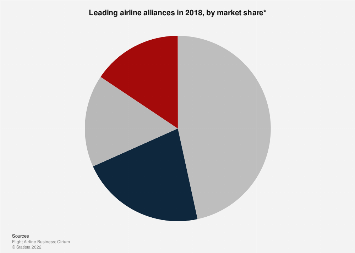 Market share of the leading airline alliances 2016