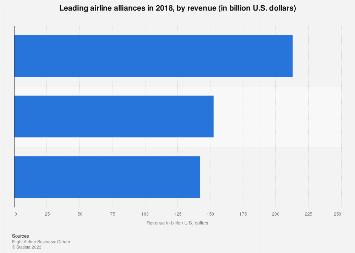 Revenue of the leading airline alliances 2016