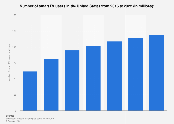 Number of smart TV users in the United States 2016-2022
