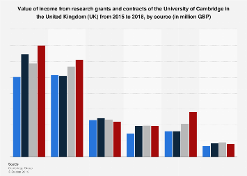 University of Cambridge: research grants and contracts income in UK 2015-2017