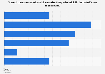 U.S. consumers who find cinema advertising helpful 2017