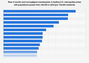 Murder rate in U.S. cities with 250k or more residents in 2017