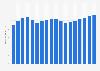 U.S. women's denim market 2004-2021