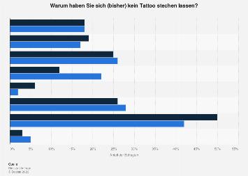 Umfrage zu Gründen für das Nicht-Vorhandensein von Tattoos in Deutschland 2017