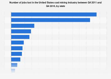 U.S. coal mining industry jobs lost by state Q4 2011-Q4 2016