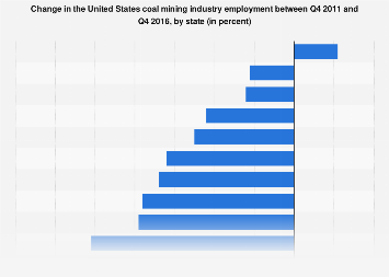 U.S. coal mining employment change by state Q4 2011-Q4 2016