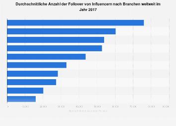 Durchschnittlichen Anzahl der Follower von Influencern nach Branchen weltweit 2017