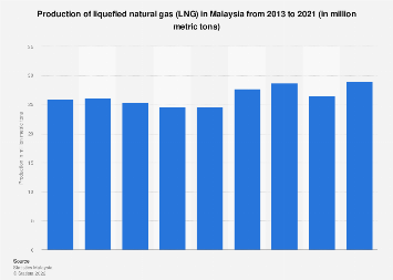 Production of liquefied natural gas (LNG) in Malaysia 2013-2018