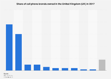 Share of cell phone brands owned in the UK 2017
