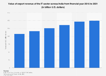 Export revenue of the IT-BPM sector in India 2011-2017