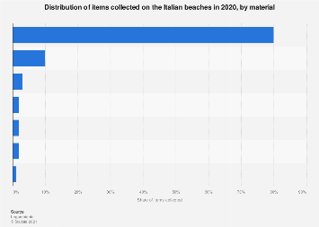Distribution of litter on the beach in Italy 2019, by material