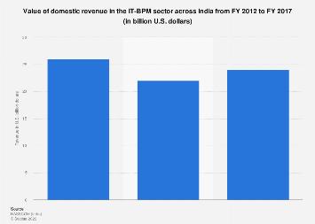 Domestic revenue in the IT-BPM sector in India 2011-2017