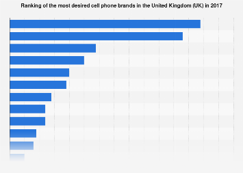 Most desired cell phone brands in the UK 2017