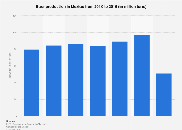 Annual beer production in Mexico in 2010-2016