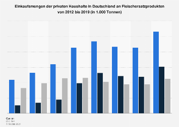 Fleischersatzprodukte - Einkaufsmengen der Haushalte in Deutschland bis 2018
