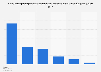 Share of cell phone purchase channels use in the UK 2017