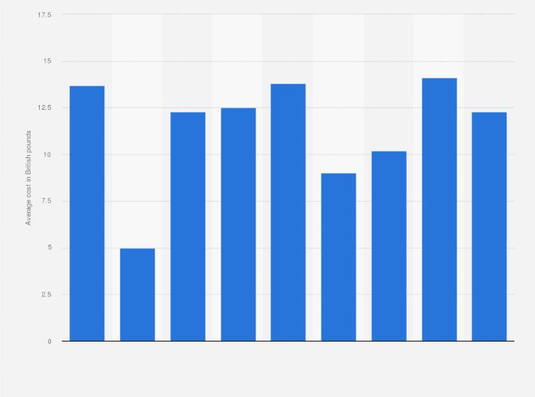 Average Barber Prices In The Uk 2017 Statistic