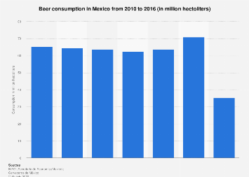 Annual beer consumption in Mexico in 2010-2016
