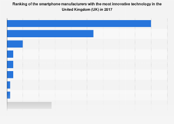 Ranking of the most innovative smartphone manufacturers in the UK 2017