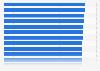 Generikaquote bei der Barmer GEK nach KV-Region 2015