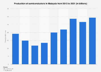 Production of semiconductors in Malaysia 2013-2017
