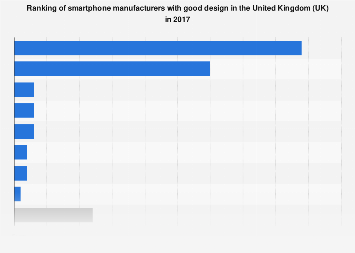 Ranking of smartphone manufacturers with good design in the UK 2017