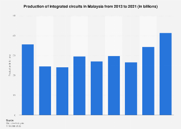 Production of integrated circuits in Malaysia 2013-2017