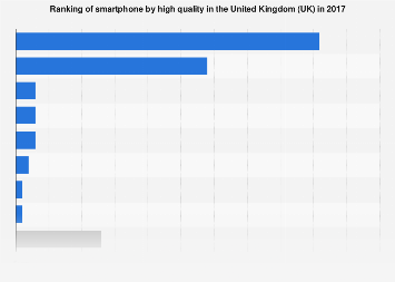 Ranking of smartphone by high quality in the UK 2017