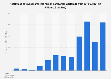 Total investments into Fintech companies globally 2010-2018