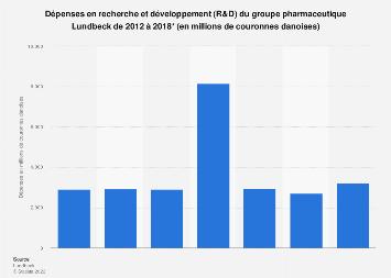 Dépenses en recherche et développement du groupe Lundbeck 2012-2017