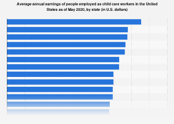 Child care worker average annual earnings in the U.S. as of 2017, by state