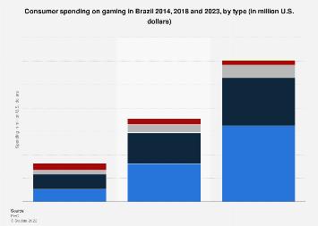 Brazil: consumer spending on gaming 2016-2021, by platform