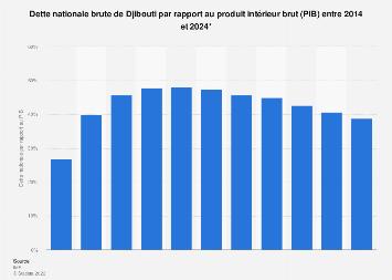 Dette nationale brute de Djibouti par rapport au PIB 2014-2024*