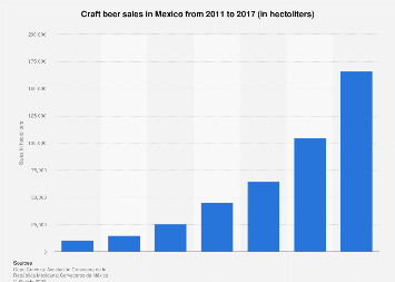 Craft beer sales in Mexico in 2011-2017