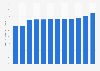 Anteil der Distanzhandels-Käufer an der Bevölkerung in Österreich bis 2019