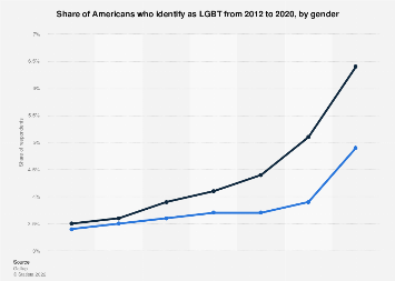 Americans who identify as LGBT from 2012-2017, by gender
