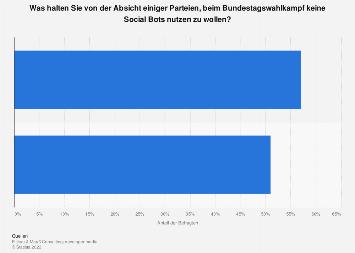 Einschätzung der Nichtnutzungsabsicht von Social Bots im Bundestagswahlkampf 2017