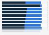Umfrage zum Image der USA in ausgewählten Staaten Europas 2018