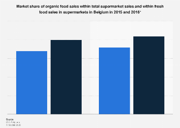 Market share of organic food sales in supermarkets in Belgium 2015-2016