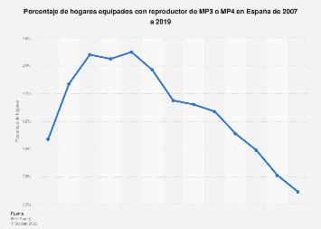 Porcentaje de hogares con MP3 o MP4 España 2007-2017
