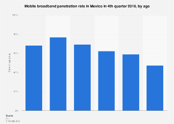 Mobile broadband penetration in Mexico 2016, by age